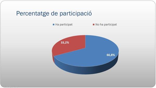 Participació ciutadana - La Roca - resultats