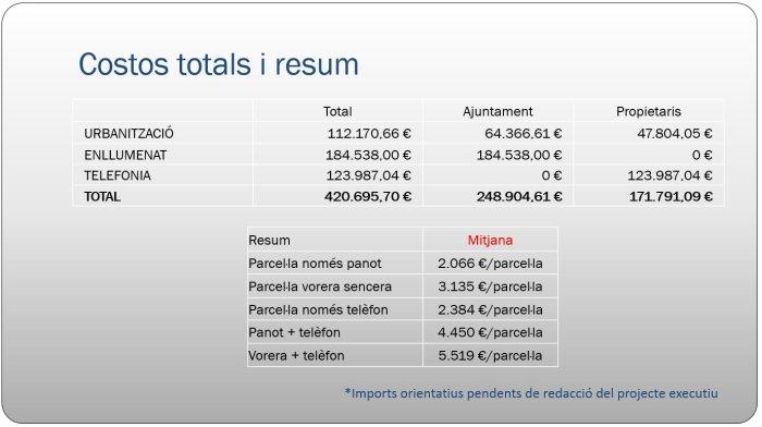 Participació ciutdana - Zona Esportiva i Roureda - costos totals estimats