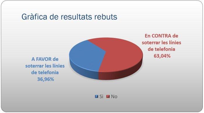 Participació Ciutadana Zona Esportiva i La Roureda - Gràfica de resultats rebuts