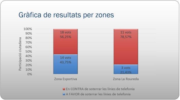 Participació ciutadana Zona Esportiva i Roureda - gràfica de resultats per zones