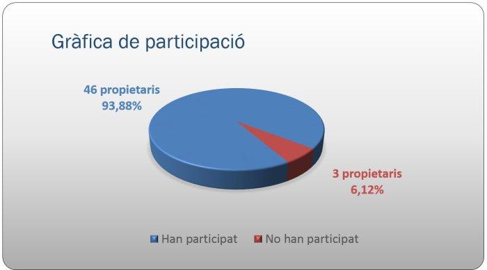 Participació ciutadana - Zona Esportiva i Roureda - participació