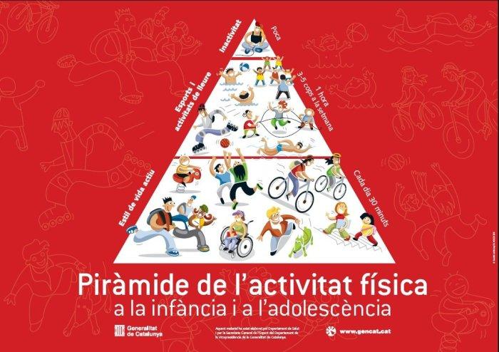 Piràmide activitat física a l'infància i a l'adolescència