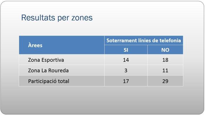 Participació Ciutadana Zona Esportiva i La Roureda - Resultats per zones