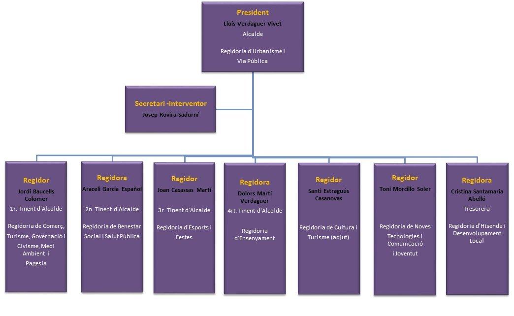 Organigrama municipal 2015-2019