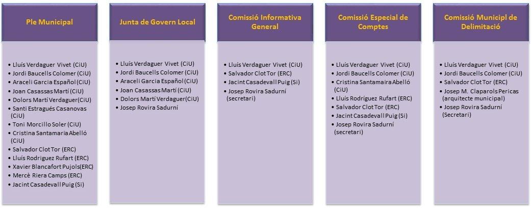 Organigrama municipal-comissions 2015-2019
